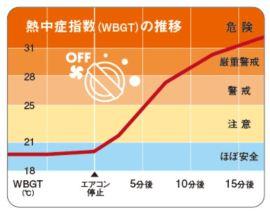熱中症になる温度グラフ