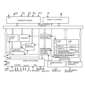 Internal Architecture of 8085 Microprocessor  Learn about