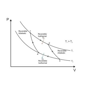 Carnot Cycle and Carnot Theorem: Working Principle and