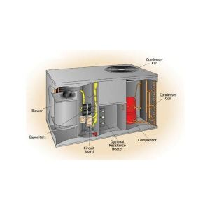 What is Packaged Air Conditioner? Types of Packged Air Condtioners