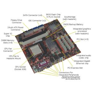 Computer Motherboards Explained: What is a Motherboard?