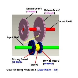 What are Gear Trains? Variable Gear Train