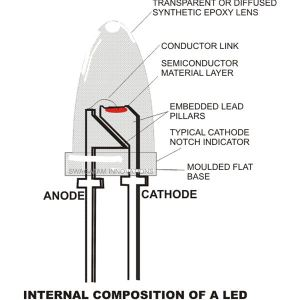 How Do LED Light Bulbs Work? Properties And Working