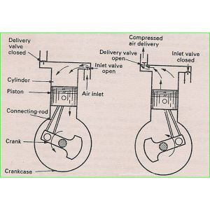Air Compressor Operation: Description of Two Stage and Theory