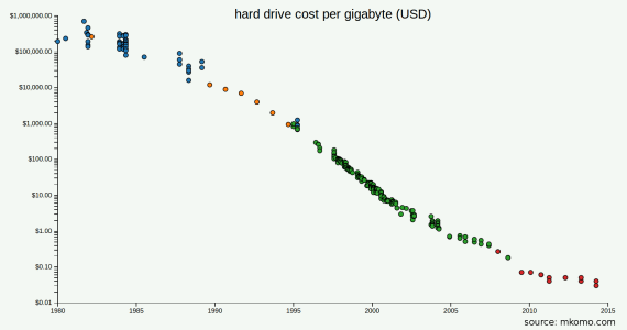 coste por gigabyte de almacenamiento
