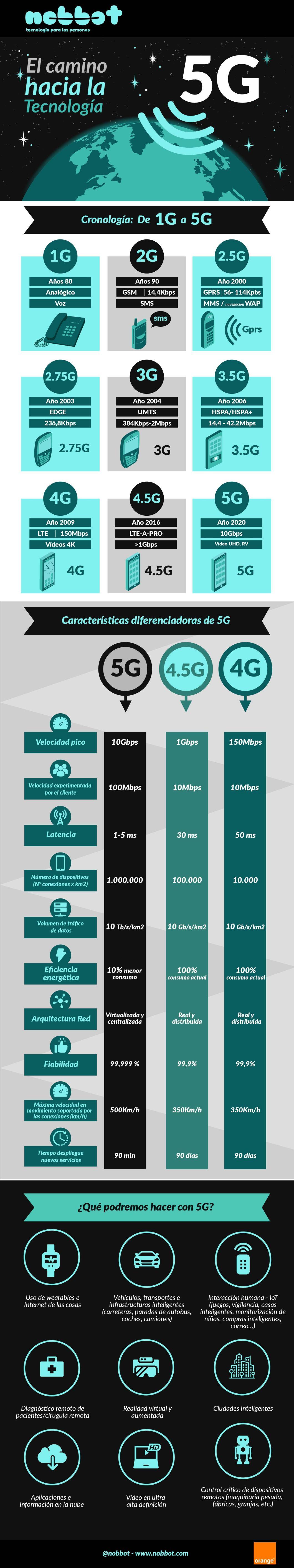 Infografía 5G