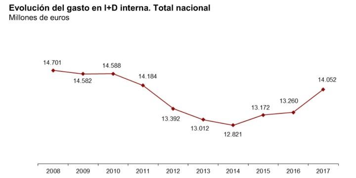 I+D en España