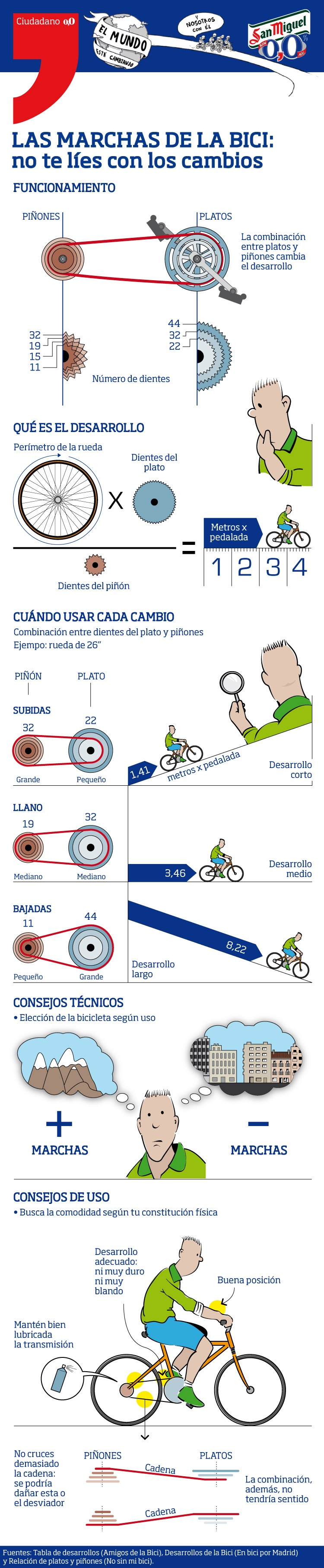 Usuario de la bici en España