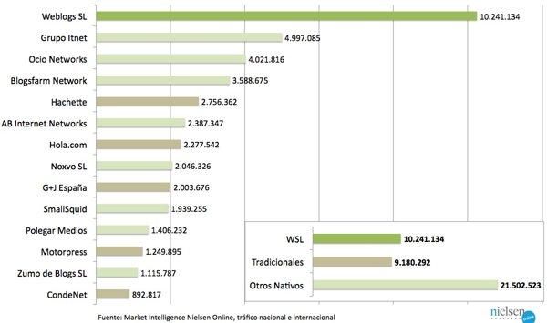 Comparativa de trafico de grupos de publicaciones especializadas