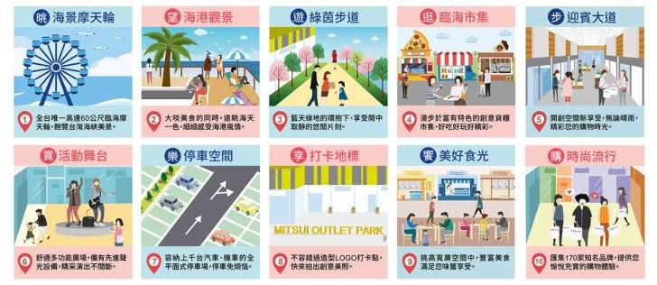 20181129000541 24 - 三井OUTLET PARK台中港今天試營運搶先看,全台灣首座海港型OUTLET