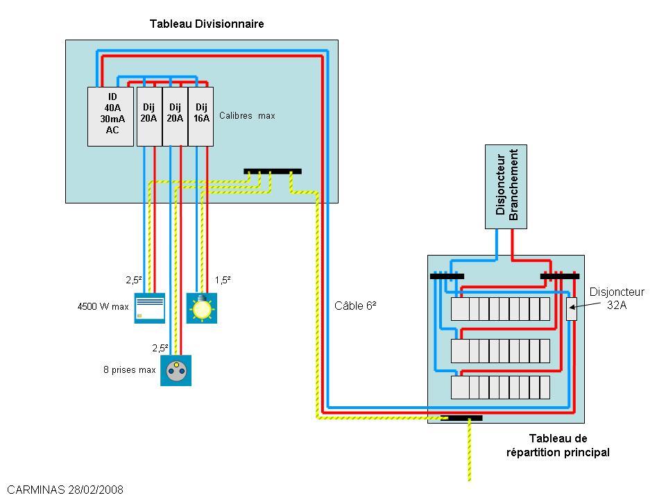 Section De Cble Electrique Entre Maison Et Abri De Jardin