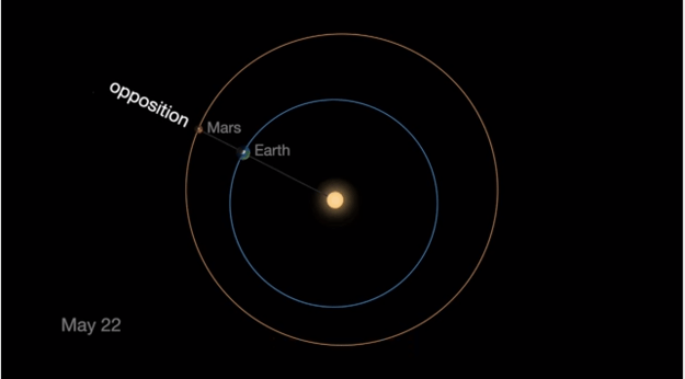 Mars opposition occurs when the Red Planet – aka our next home – has made a full orbit around the sun and ended up in line between Earth and the sun.