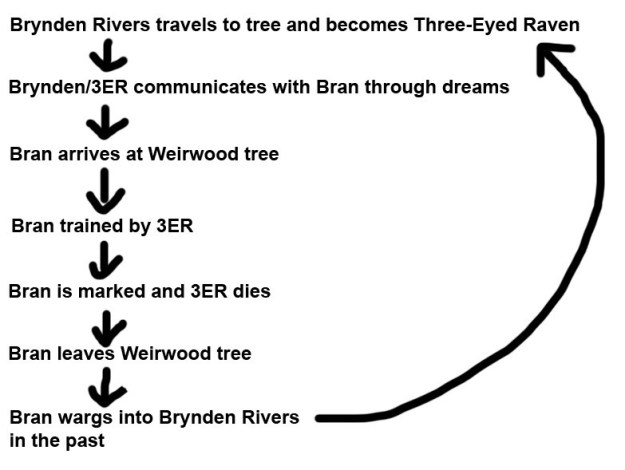 The timeline would look something like this, and would mean that Bran actually trained HIMSELF by inhabiting the body of Brynden Rivers (or someone else).