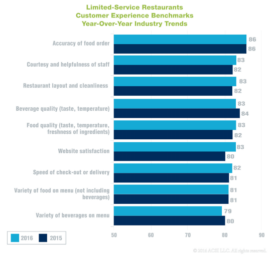 Overall, customers noted improvements in service, speed, store layout, and food quality.