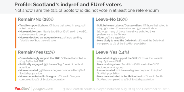 4. The EU and independence referendums have split Scottish voters into four distinct groups.