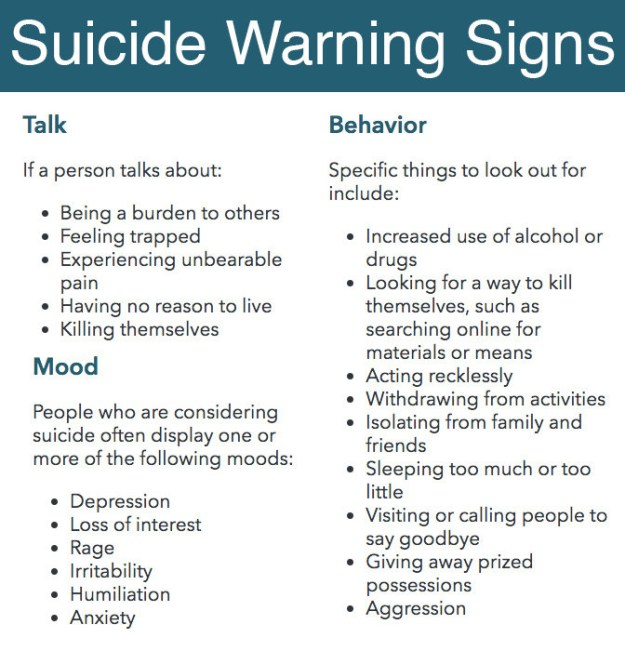 You want to look at how many warning signs of suicide are present, since pretty much everyone shows one or another at some point.
