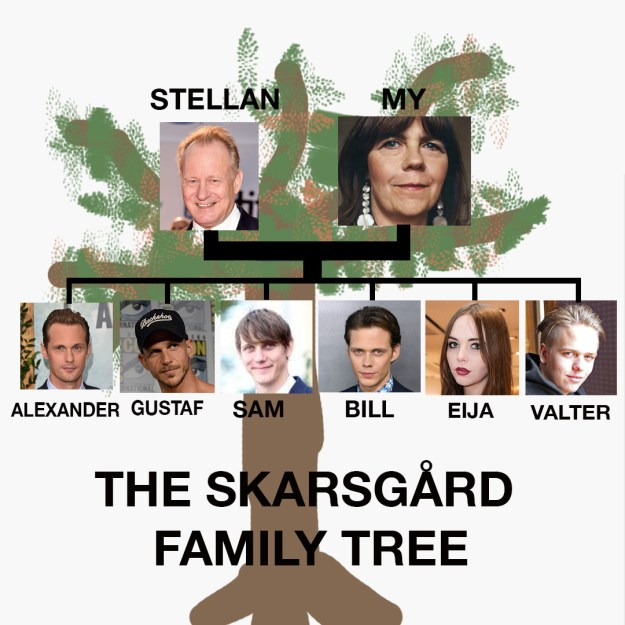 Hello and welcome to the Skarsgård family tree! By the way, a 5-year-old did not make the below photo, I DID! All by myself!! I hope you like it.