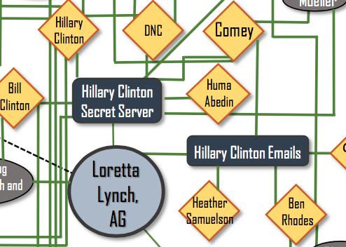 "2. ""Hillary Clinton Secret Server"" and ""Hillary Clinton Emails"" are not directly connected, as BuzzFeed News Politics Editor Katherine Miller noted, but are connected through former Attorney General Loretta Lynch — as well as, it appears, Comey."