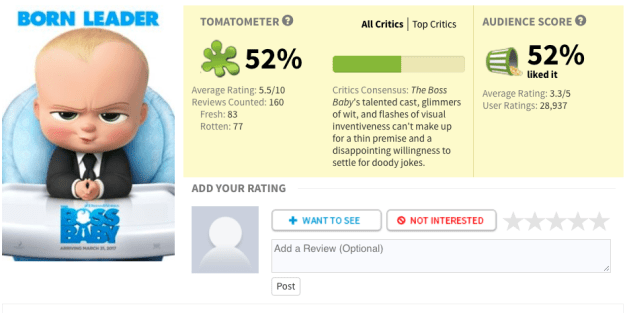 On Rotten Tomatoes, The Boss Baby has a rating of 52% (Coco has 97%, The Breadwinner has 93%, Loving Vincent has 83%, and Ferdinand has 70%).