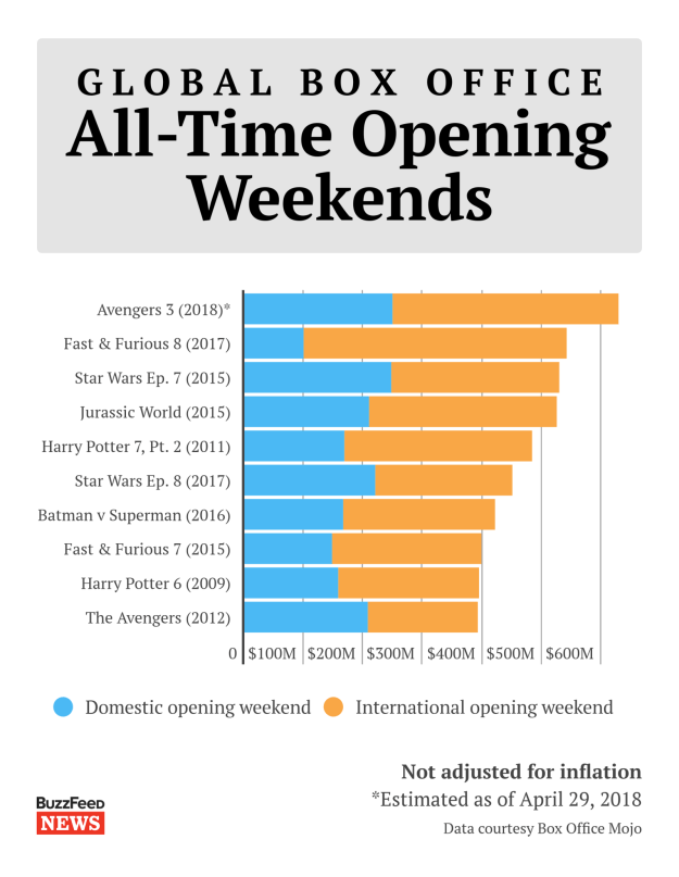 That figure blows away the previous record for a global debut, held by The Fate of the Furious with $542 million.