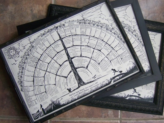 The rectangle family tree poster in a black frame