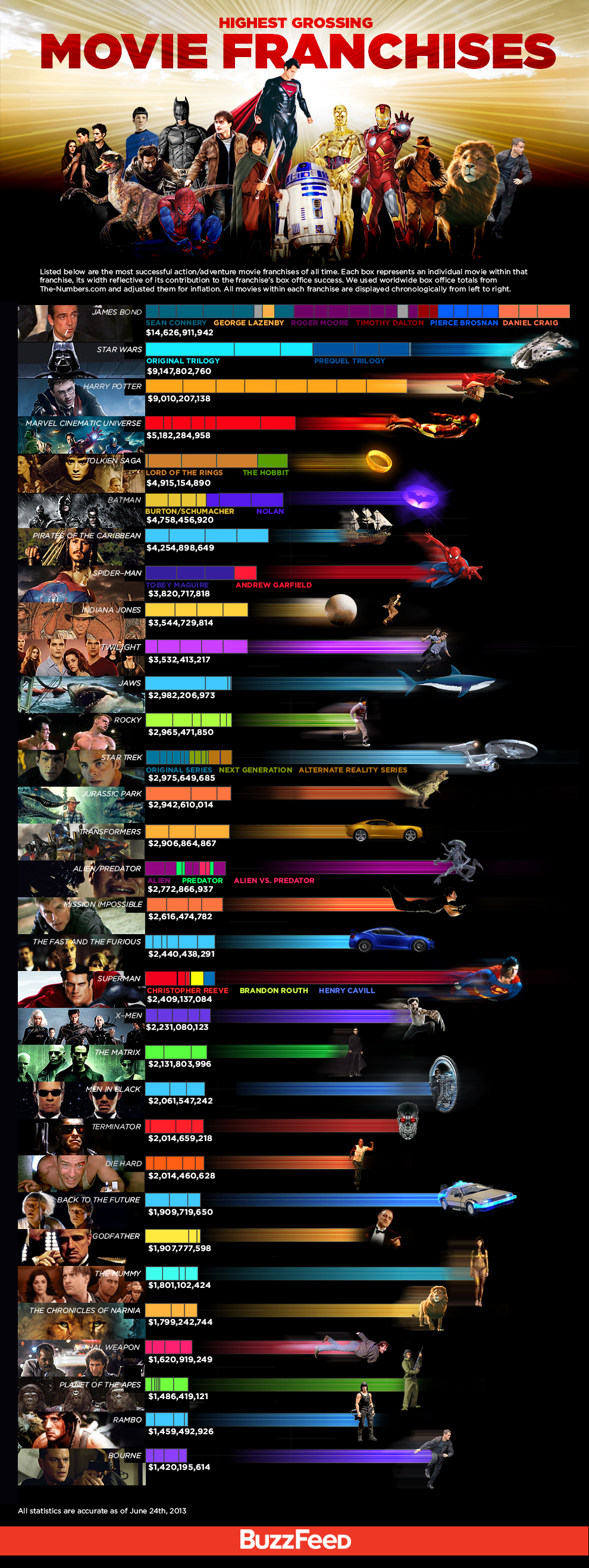 The Highest Grossing Movie Franchises Buzzfeed News