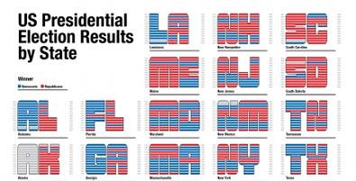 US Elections - Understanding the Swing Vote