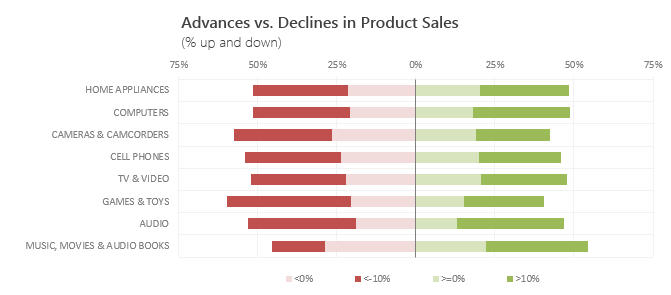 Advances vs. Declines chart - Completed