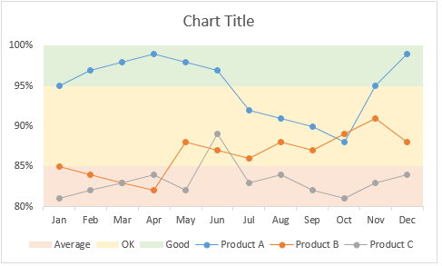 Format line markers, axis settings - line chart with bands in Excel