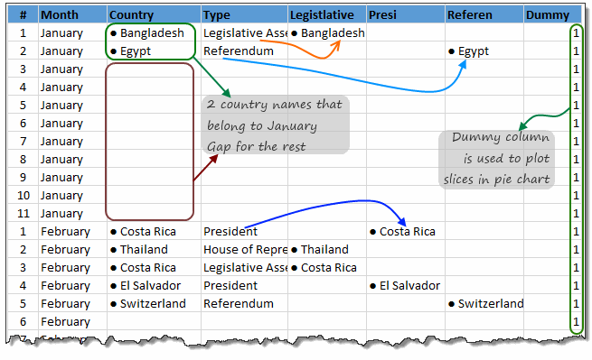 Calculations to map country names to months - world elections in 2014 chart