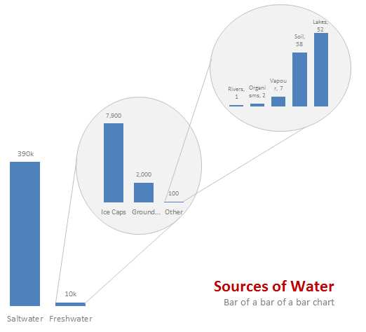 Water stats - displayed as a bar of bar of bar chart