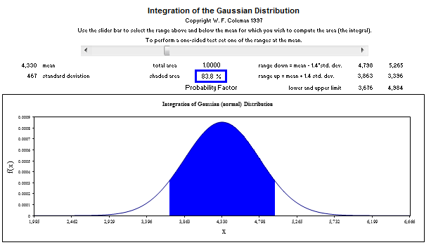 Gaussian Distribution of Data in Excel