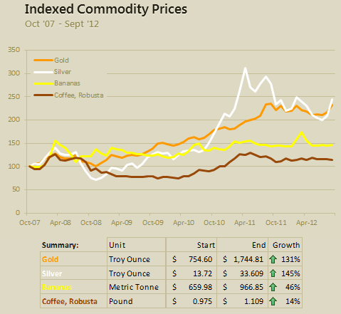 Indexed chart of commodity prices for last 5 years