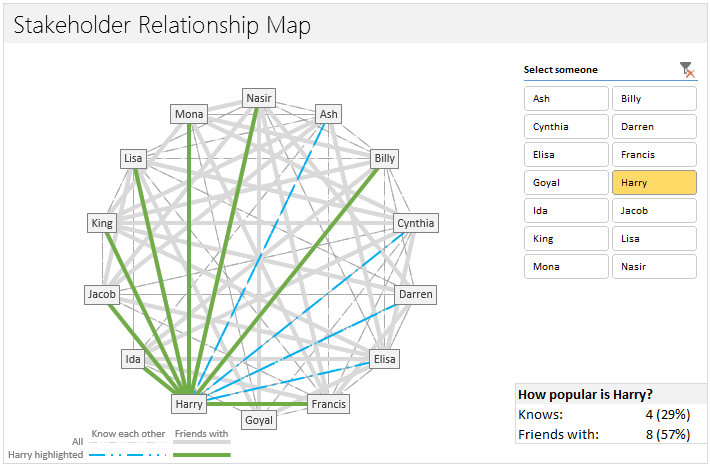 Relationship Network in an interactive Excel Chart