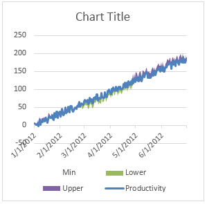 Step 3 - make the min series transperant - Shaded line chart in Excel