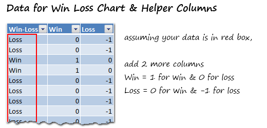 Data for Win Loss Chart - Excel Win Loss Chart