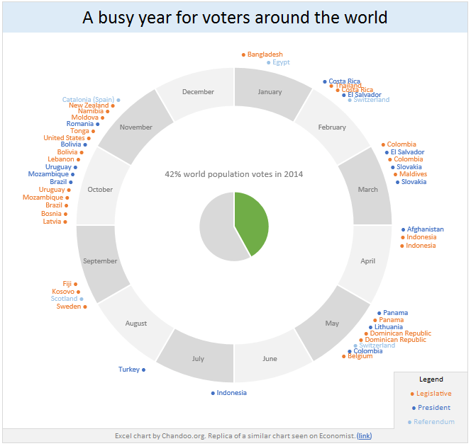 42% of world population goes to polls - chart recreated in Excel