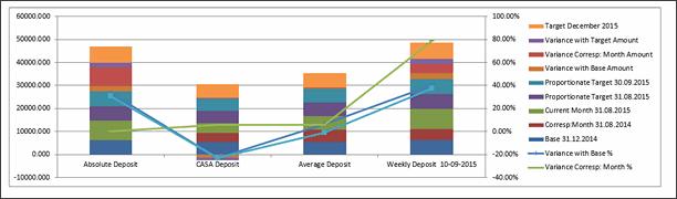 KPI Chart by Rabi Mahapatra - snapshot