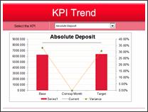 KPI Chart by Sweta Damani - snapshot 1