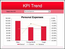 KPI Chart by Sweta Damani - snapshot