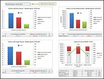 KPI Dashboard by Nikita Israni - snapshot 1