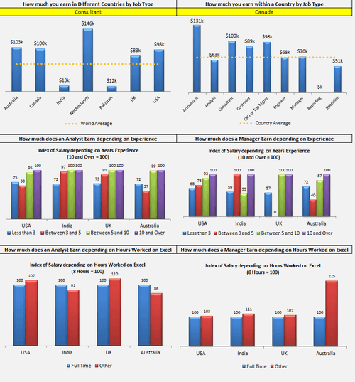 Dashboard to visualize Excel Salaries - by Aldo Mencaraglia - Chandoo.org - Screenshot