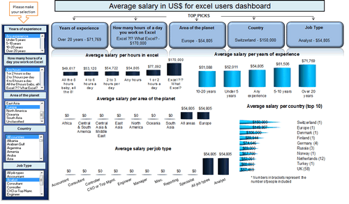 Dashboard to visualize Excel Salaries - by oscar T - Chandoo.org - Screenshot