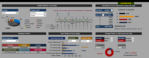 Dashboard to visualize Excel Salaries - by ramzan shaikh - Chandoo.org - Screenshot