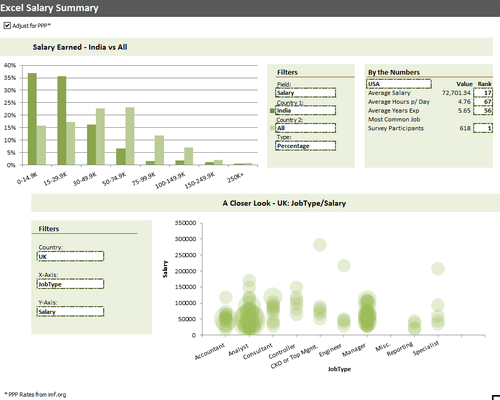 Dashboard to visualize Excel Salaries - by Brant Spear - Chandoo.org - Screenshot