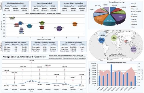 Dashboard to visualize Excel Salaries - by Daniel Rosenberg - Chandoo.org - Screenshot