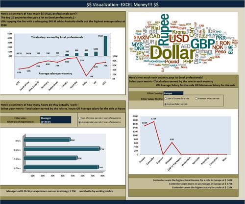 Dashboard to visualize Excel Salaries - by Vinita Varier - Chandoo.org - Screenshot