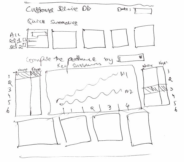 Designing Customer Service Dashboard - Sketch #1