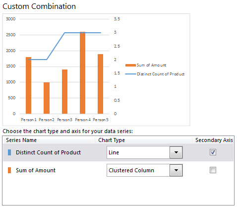 Creating a combination chart in Excel 2013 is very easy