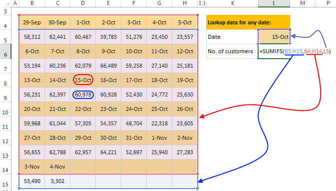 2D Lookup formula with SUMIFS - how it works
